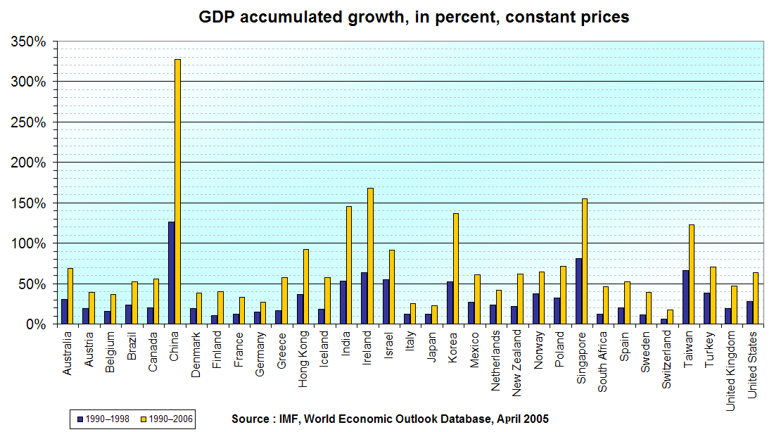 Cumulative real GDP growth, 1990-1998 and 1990-2006, in selected countries